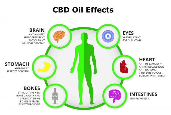CBD Vape Oil Benefits